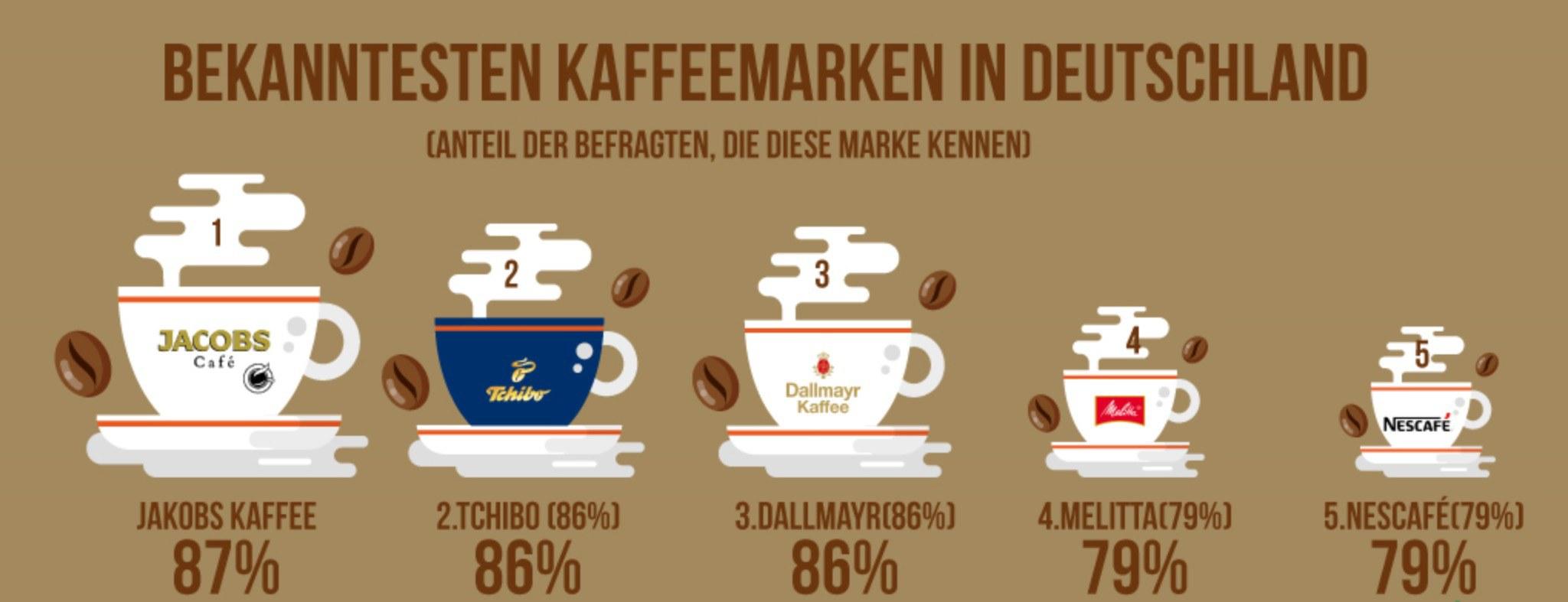 Tag des Kaffees 1 - Der Tag des Kaffees
