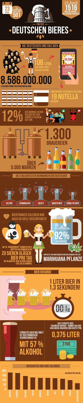 02 Komprimierte Infografik 1 - Tag des deutschen Bieres: Prost!