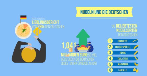 nudel und die deutschen