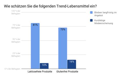 Befragung Trend-Labensmittel