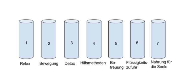 7 Säulen nach Buchinger