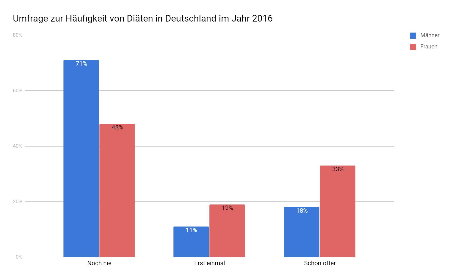 Diäten Männer Frauen - ▷ Die 10 beliebtesten Diäten Deutschlands