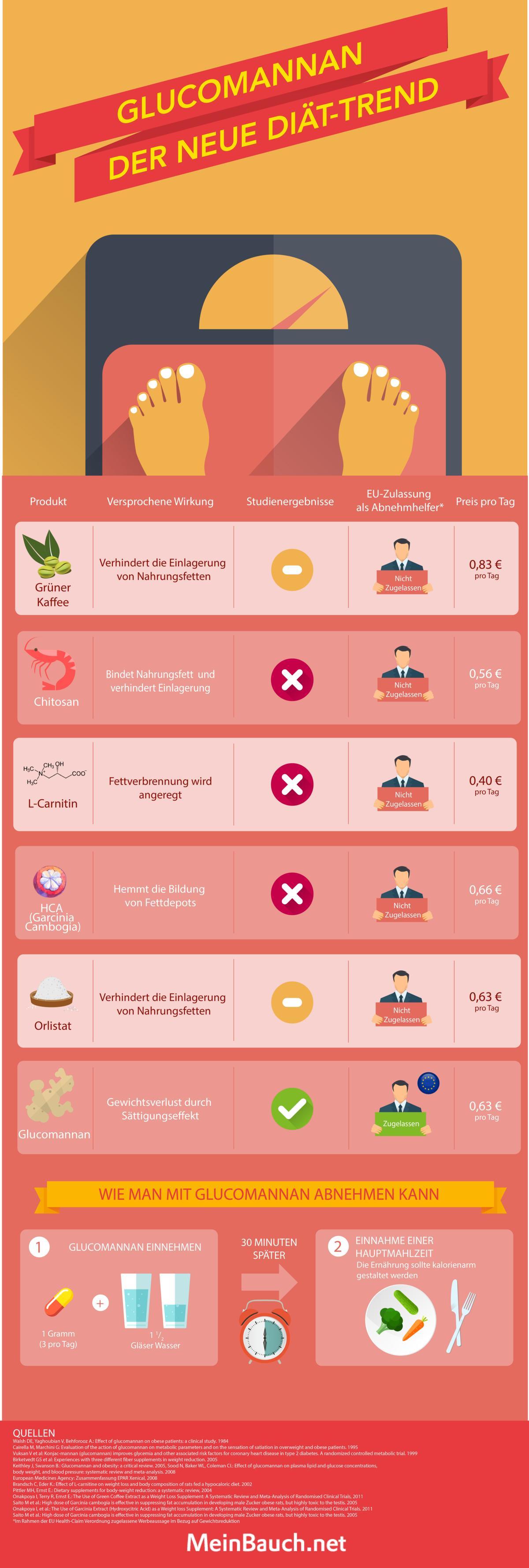 Glucomannan Infografik