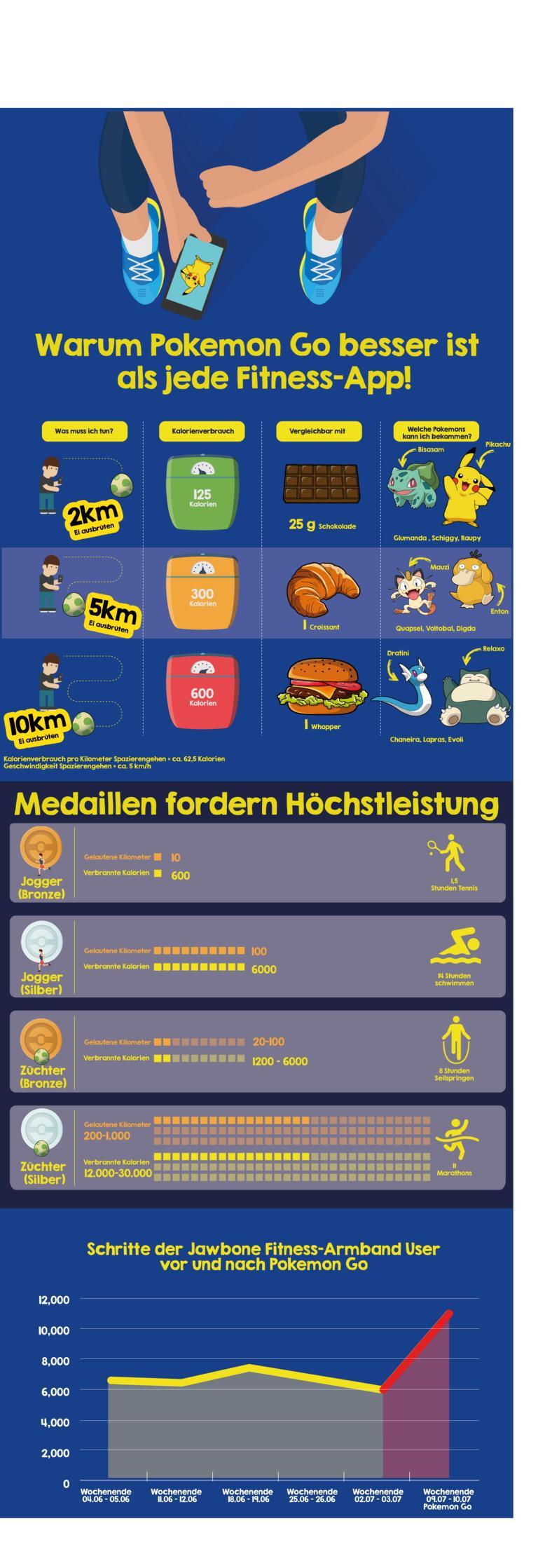 Pokemon Go Infografik MeinBauch.net