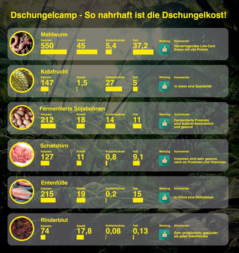 Naehwerte der Dschungelkost - Die Dschungeldiät 2018 - Expertenmeinungen und Campbewohner über die Ernährung im Dschungelcamp