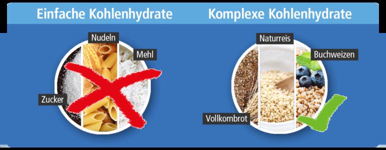 kohlenhydrate grafik 770x300 - Diät ohne Kohlenhydrate – 5 Gründe, warum sie einfach nur ungesund ist