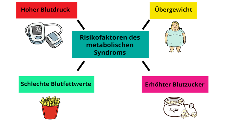 risikofaktoren metabolisches syndrom